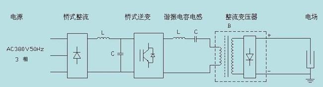 高频电磁原理