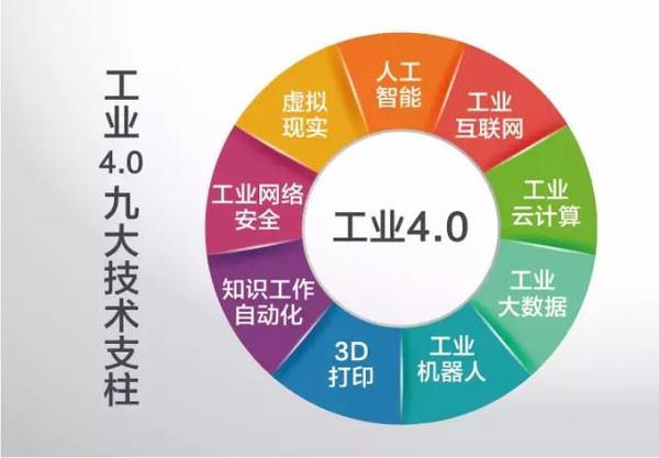 工业4.0技术支柱