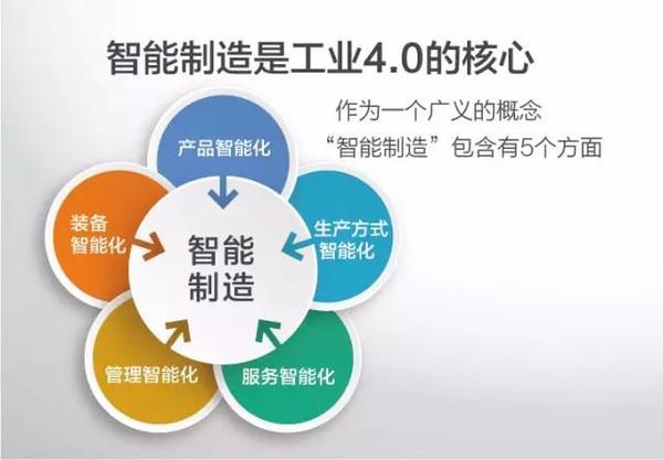 工业4.0核心