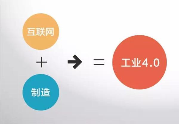 工业4.0合成