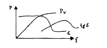 高周波功率与频率关系