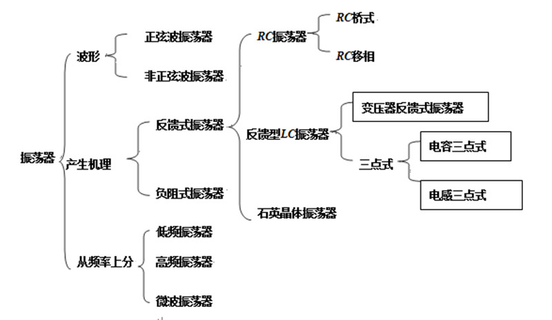 高频机振荡器分类