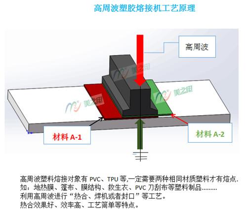 高周波塑胶熔接机工艺原理