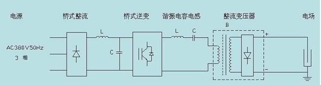 高周波工艺原理