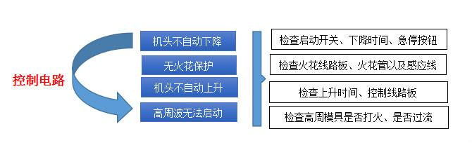 高周波控制电路维修