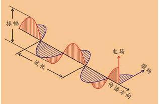 电磁波传导方式